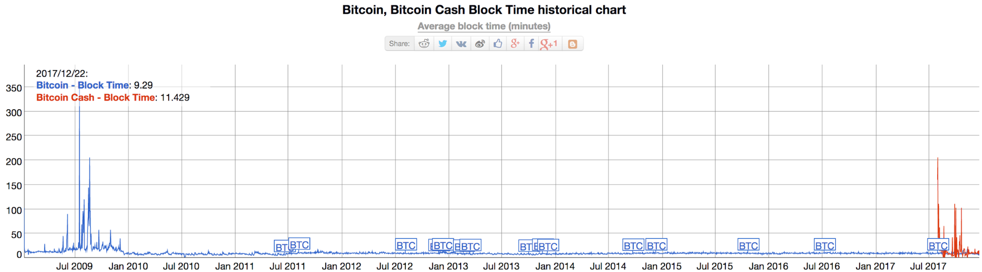 Bitcoin Cash Block Time