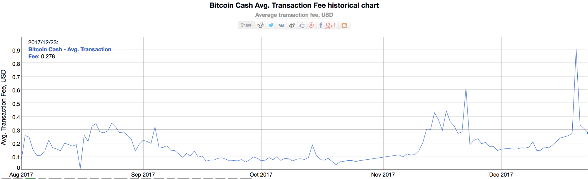 bitcoin cash transaction fee historical chart