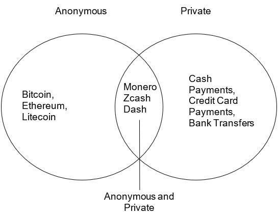 Private and anonymous aryptocurrencies