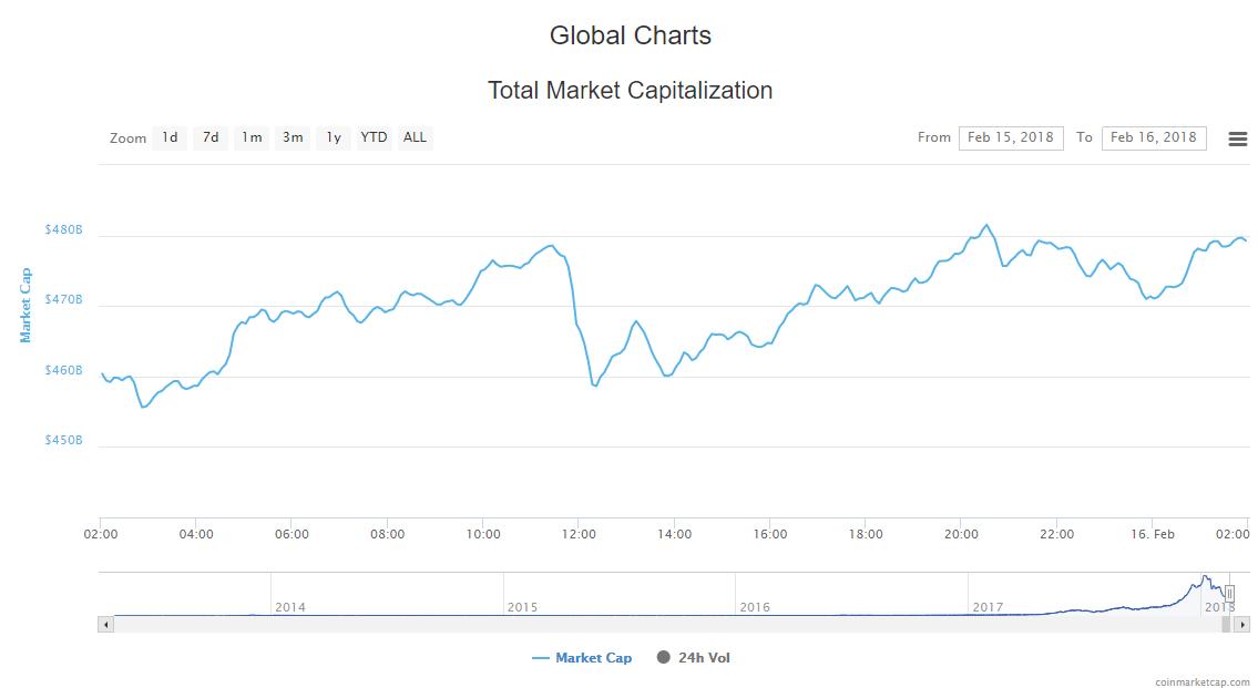 how to analyze cryptocurrency market cap