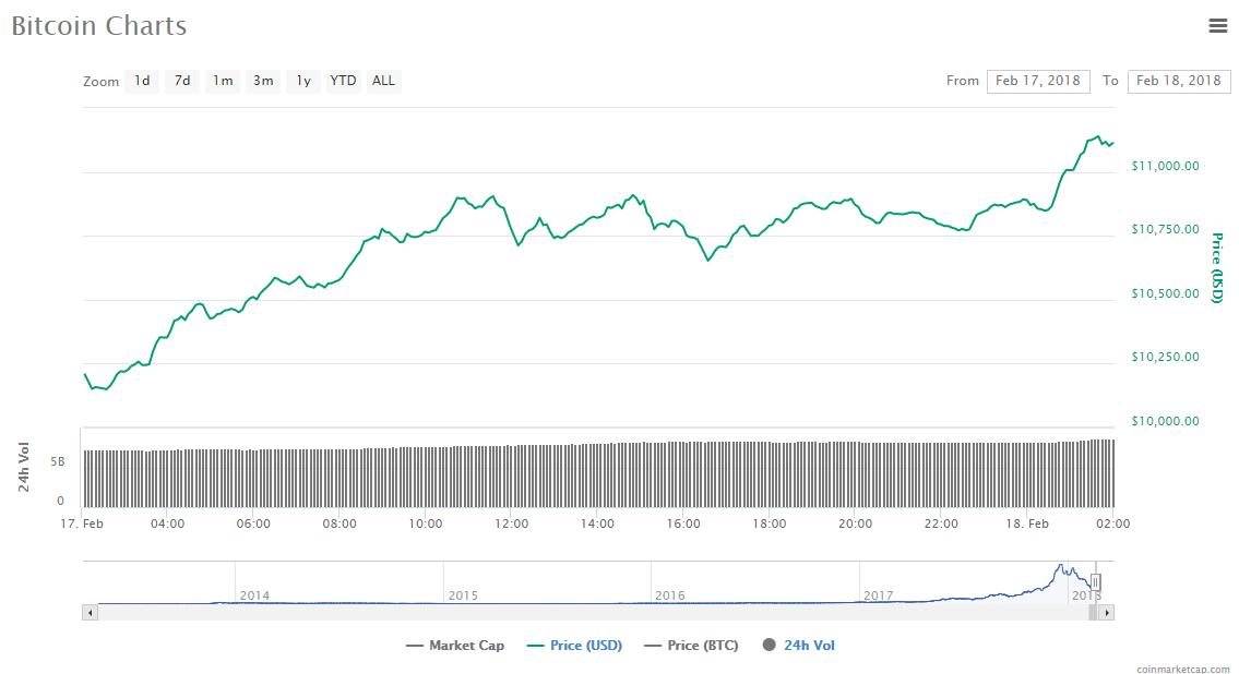 Bitcoin price chart 18-02-18