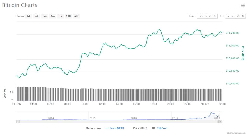 Bitcoin price chart 20-02-18