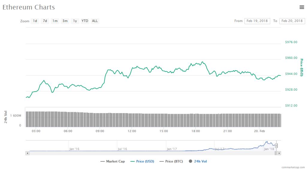 Ethereum price chart 20-02-18