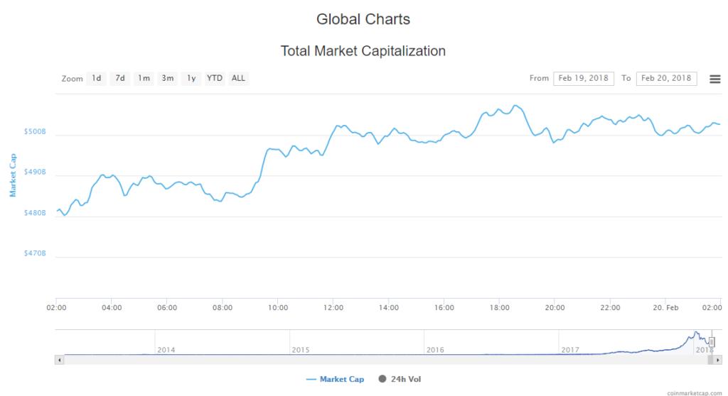 Cryptocurrency Market Cap 20-02-18