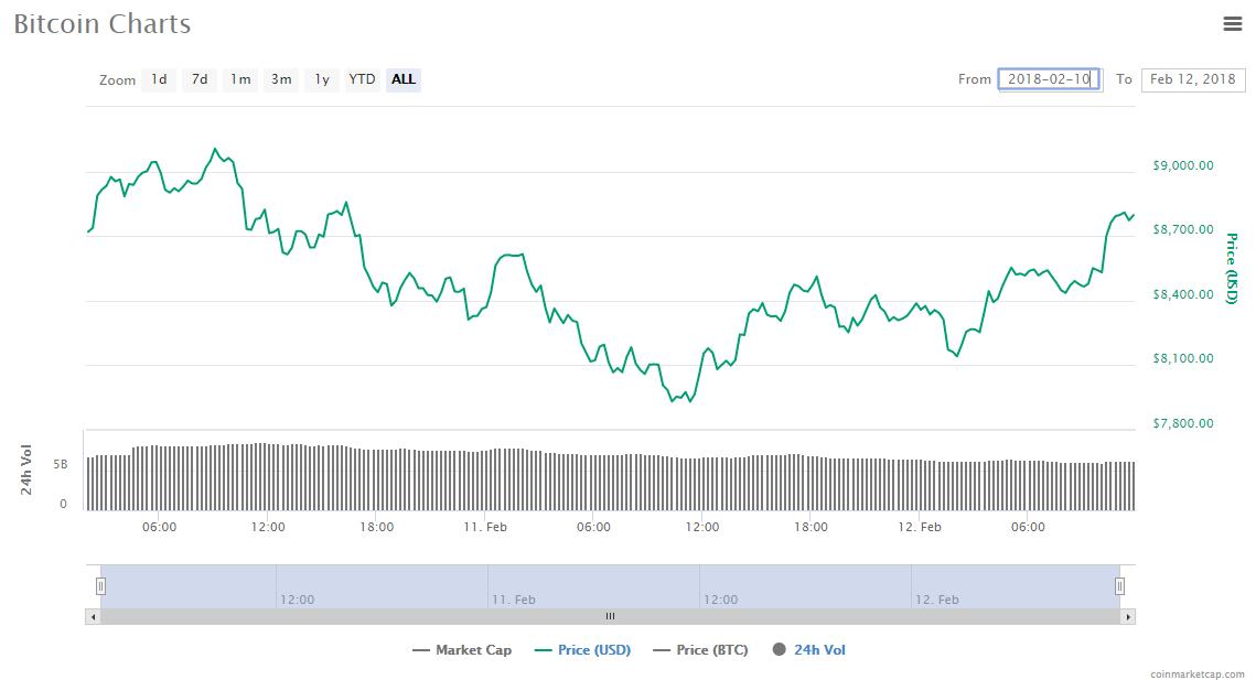 BTC price chart - 2.12.18