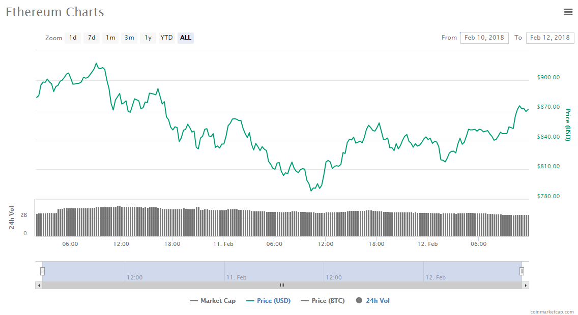 ETH price chart - 2.12.18