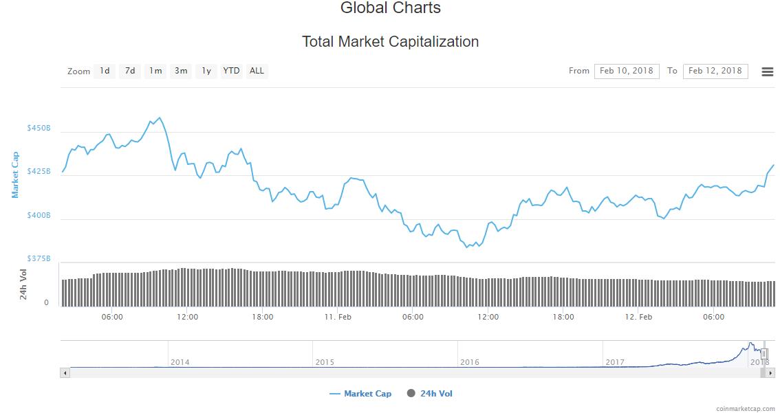 Total market cap - 2.12.18