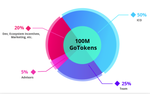 GonNetwork Tokens