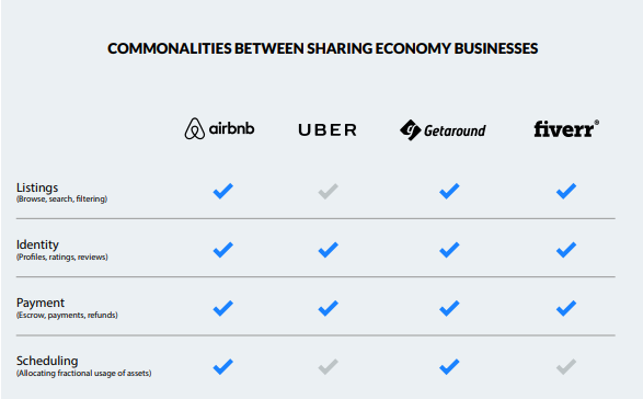 Sharing Economy Businesses