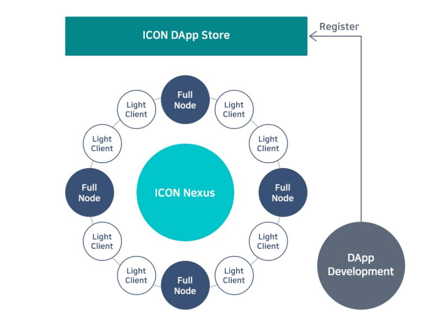 ICON Dapp Store