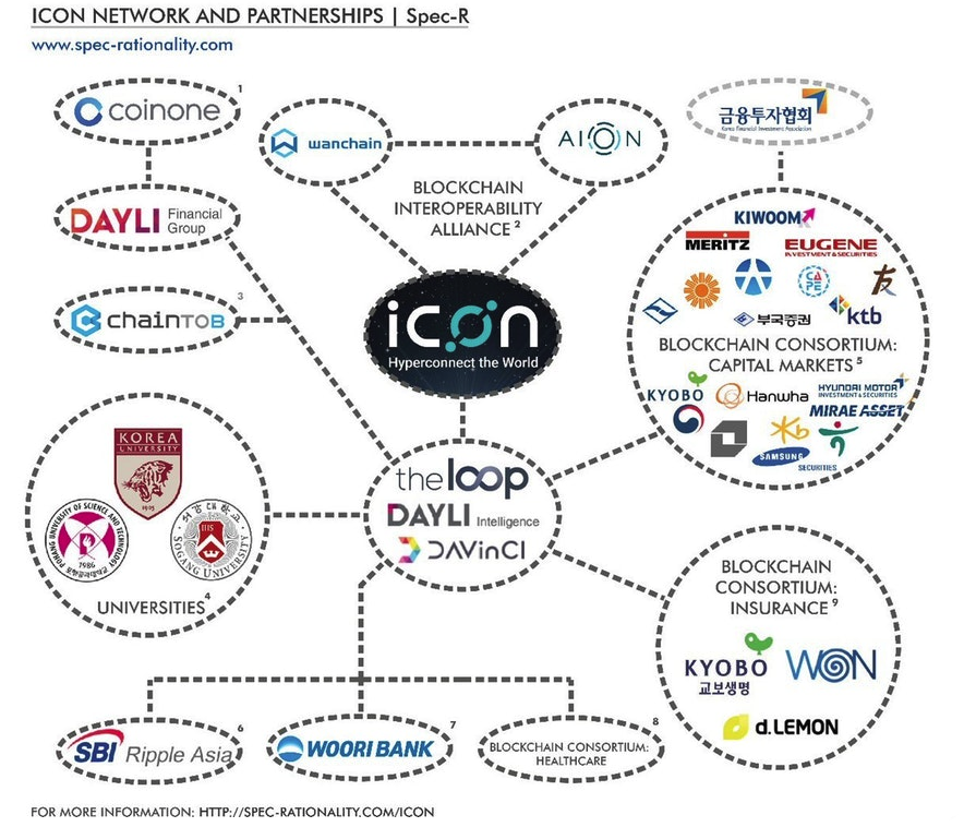 ICON partnerships