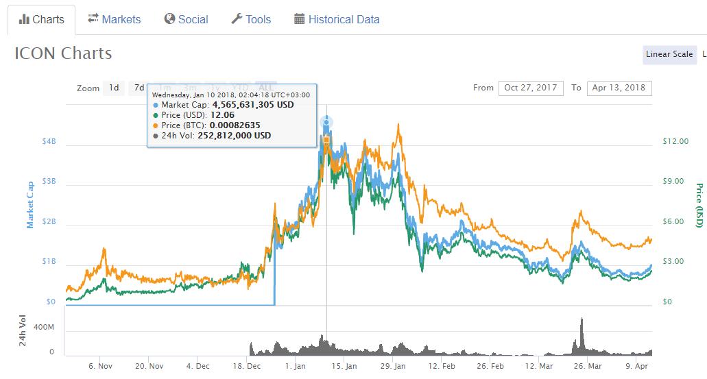 ICX Price History