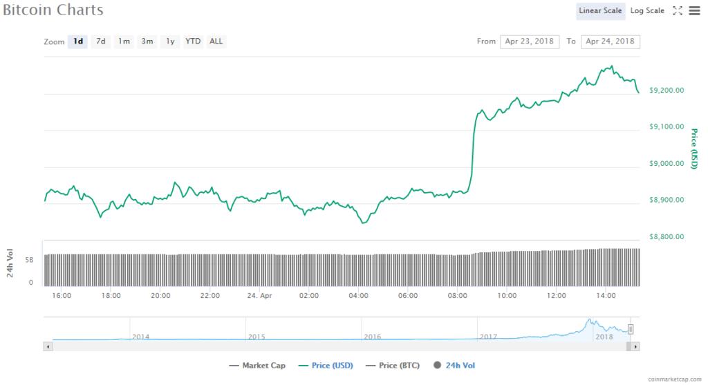 Bitcoin price chart 4.24.18