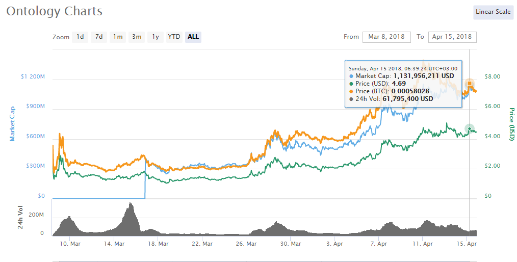 ONT coin price history