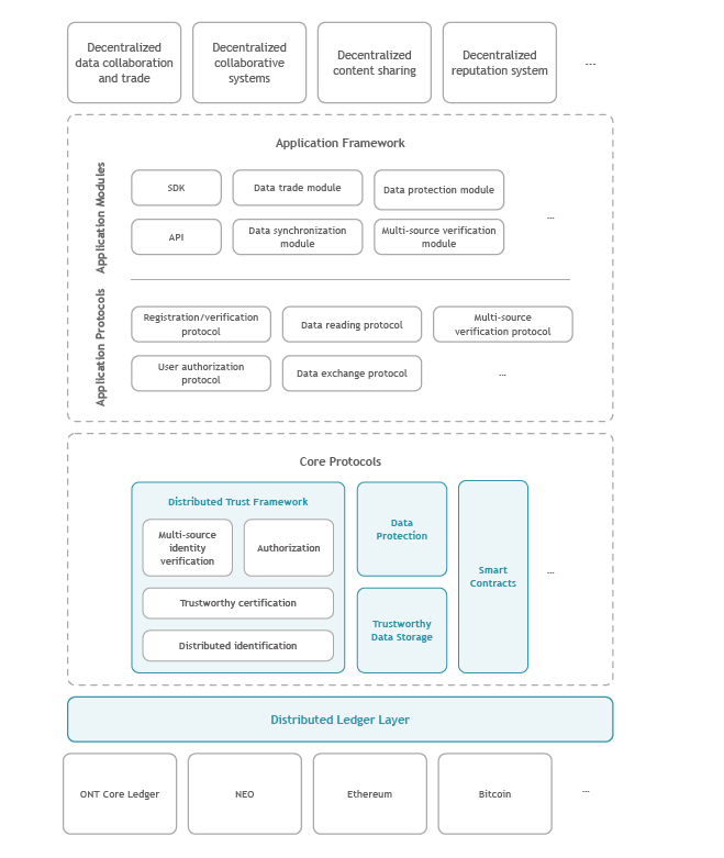 The Ontology Network Framework and Protocols