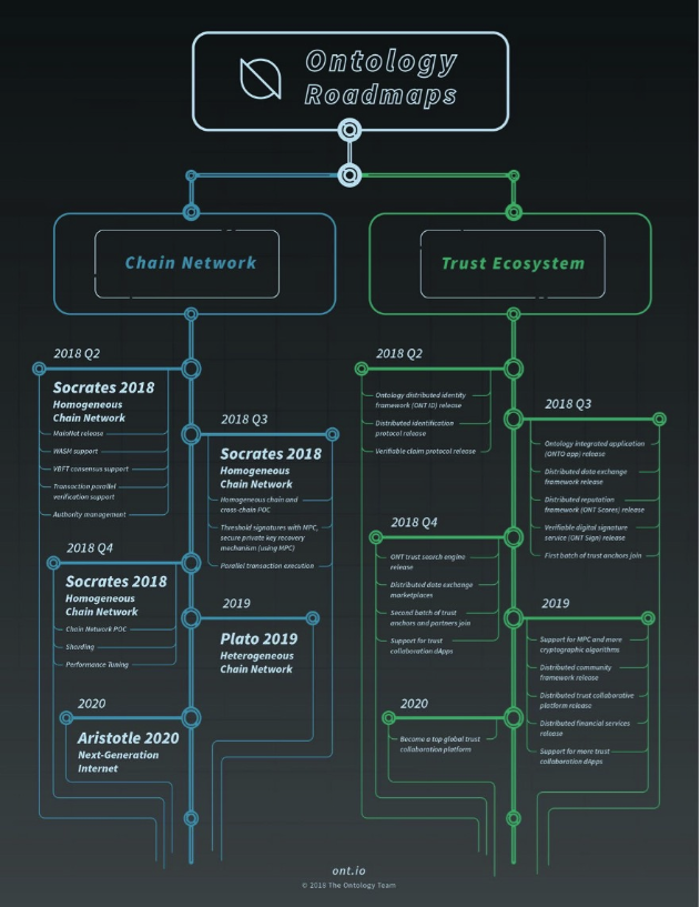 Ontology Network Roadmap