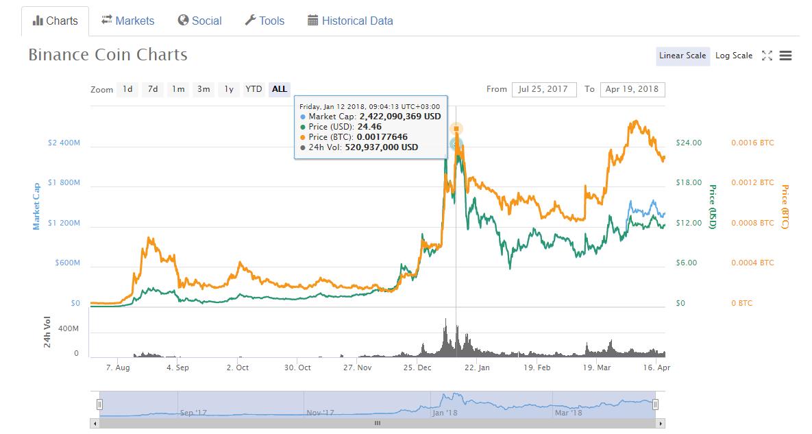 BNB price history