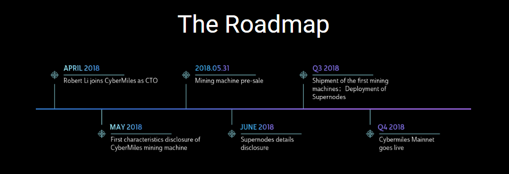 CyberMiles Roadmap