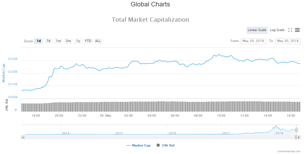 Cryptocurrency Market Cap 30-05-18