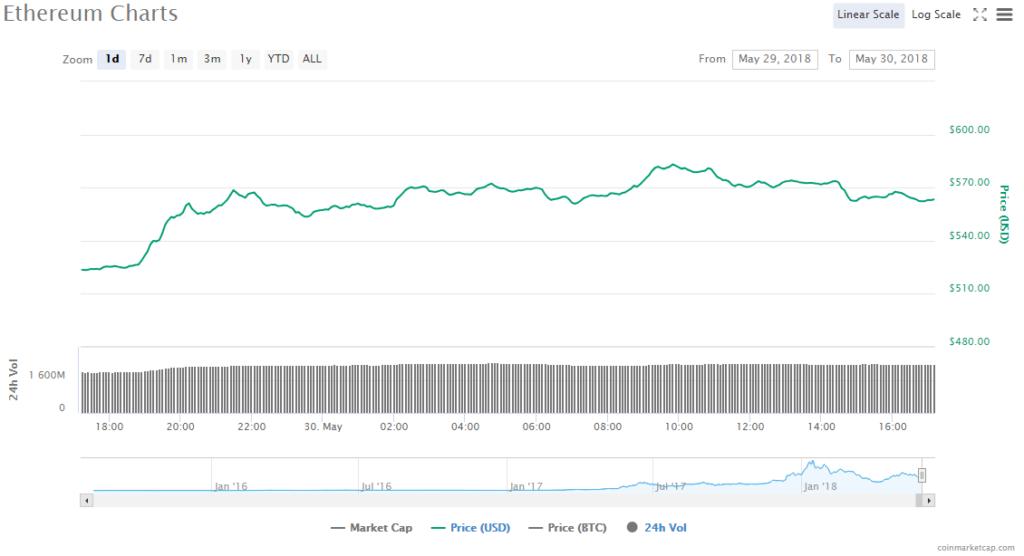 Ethereum price chart 30.05.18