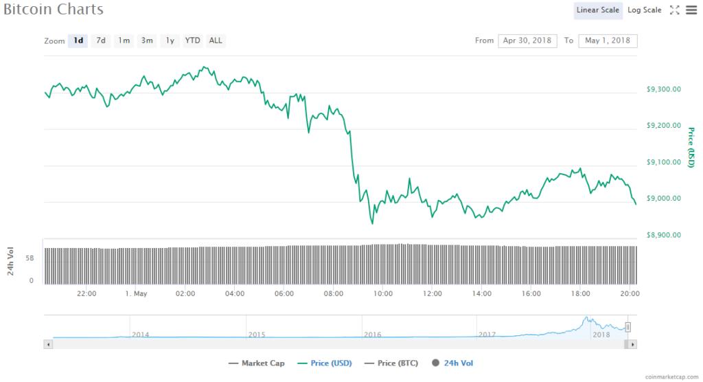 Oscar Mayer Bacoin Cryptocurrency