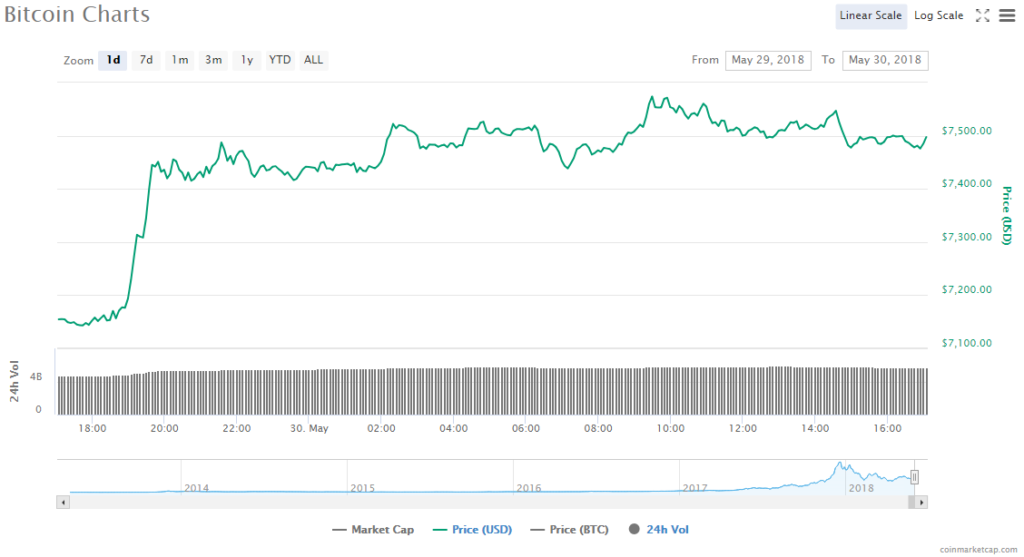 Bitcoin price chart 30.05.18