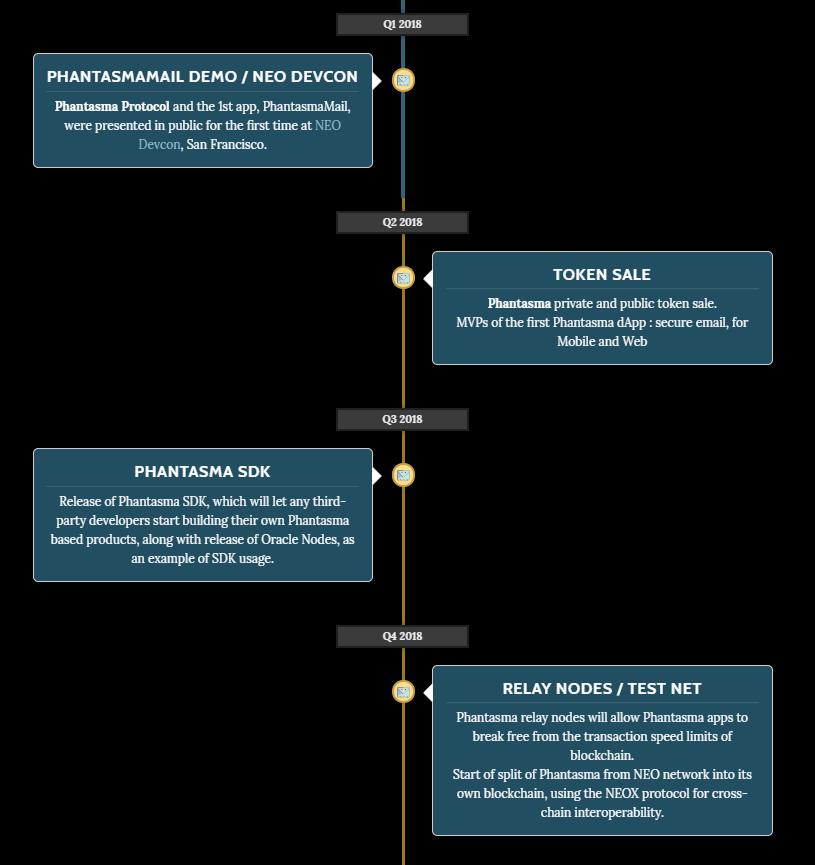 Phantasma Roadmap