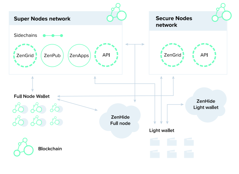 Zencash Network