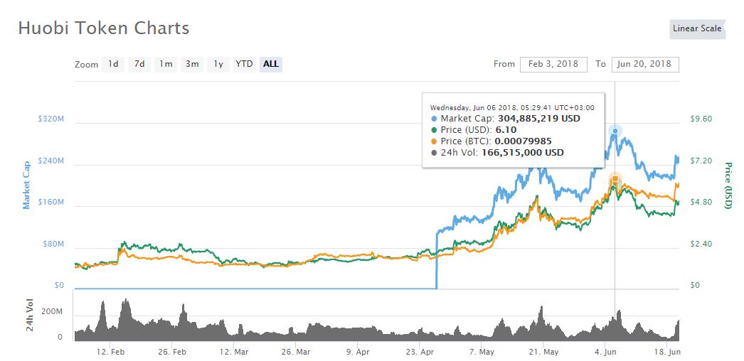 Huobi Token Price History