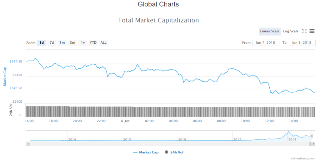 Cryptocurrency Market Cap 8-06-18