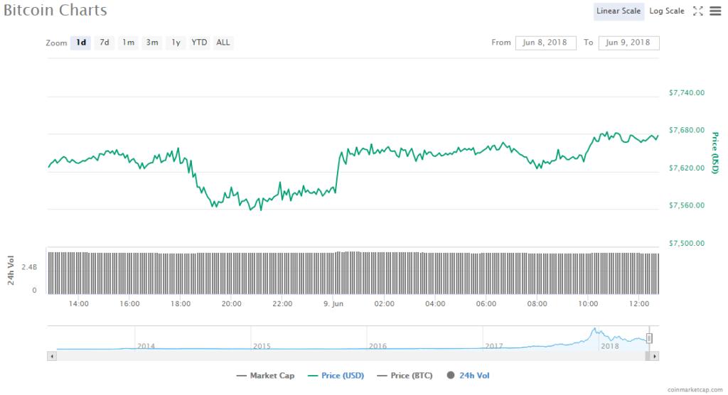 Bitcoin price chart 9.06.18