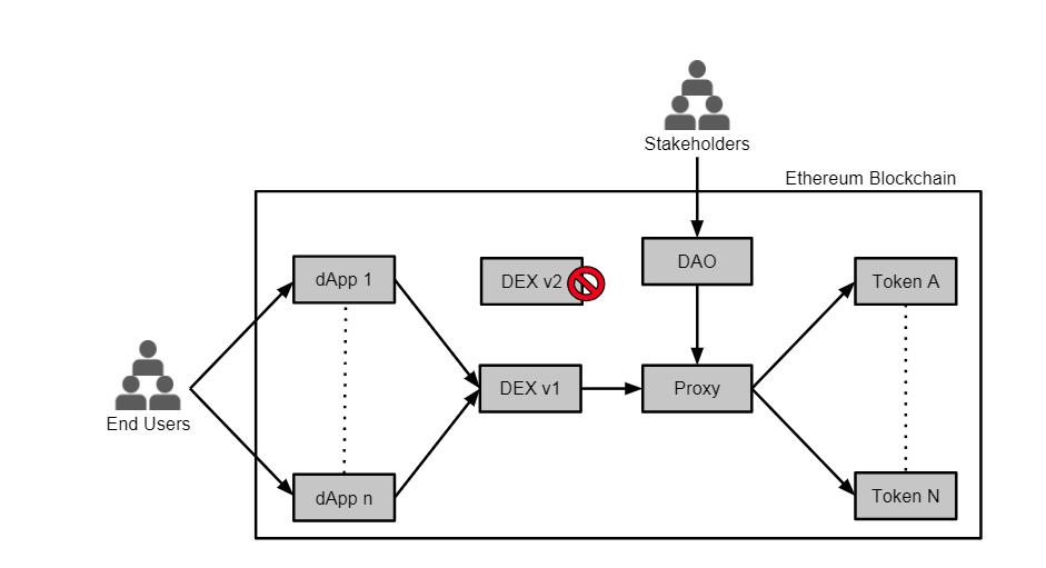 0x DEX