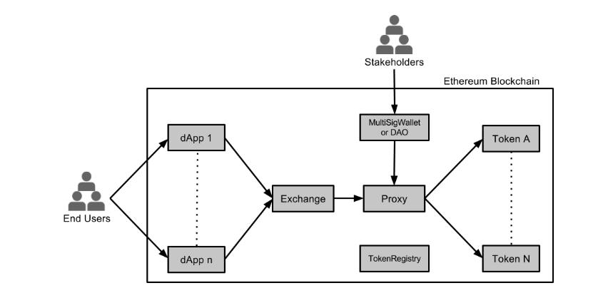 0x Platform