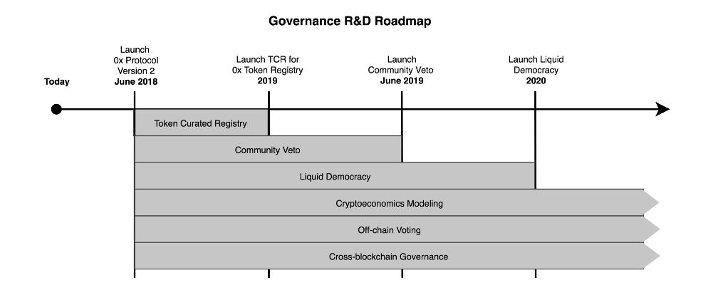 0x Roadmap
