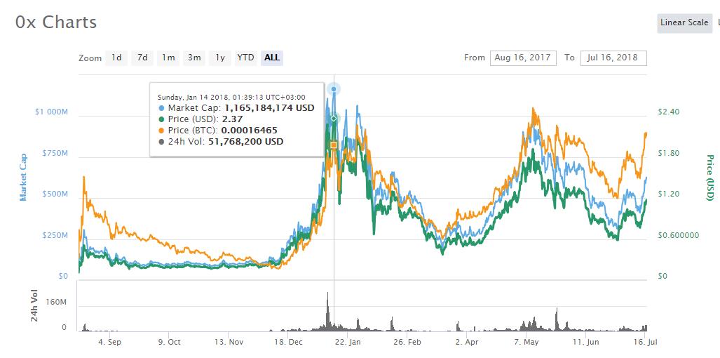0x Token Price History