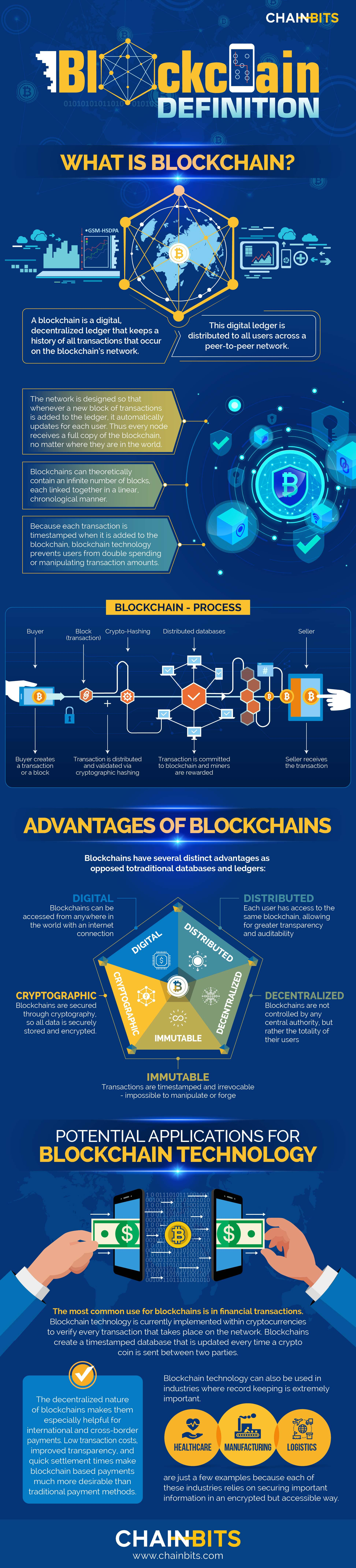What is Blockchain infographic