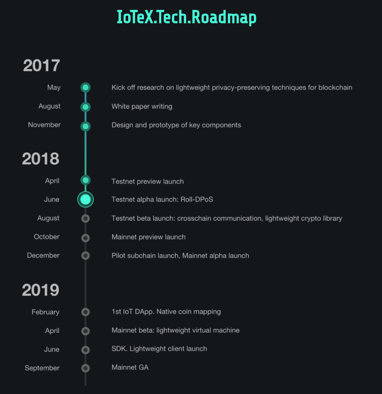 IoTeX Network description