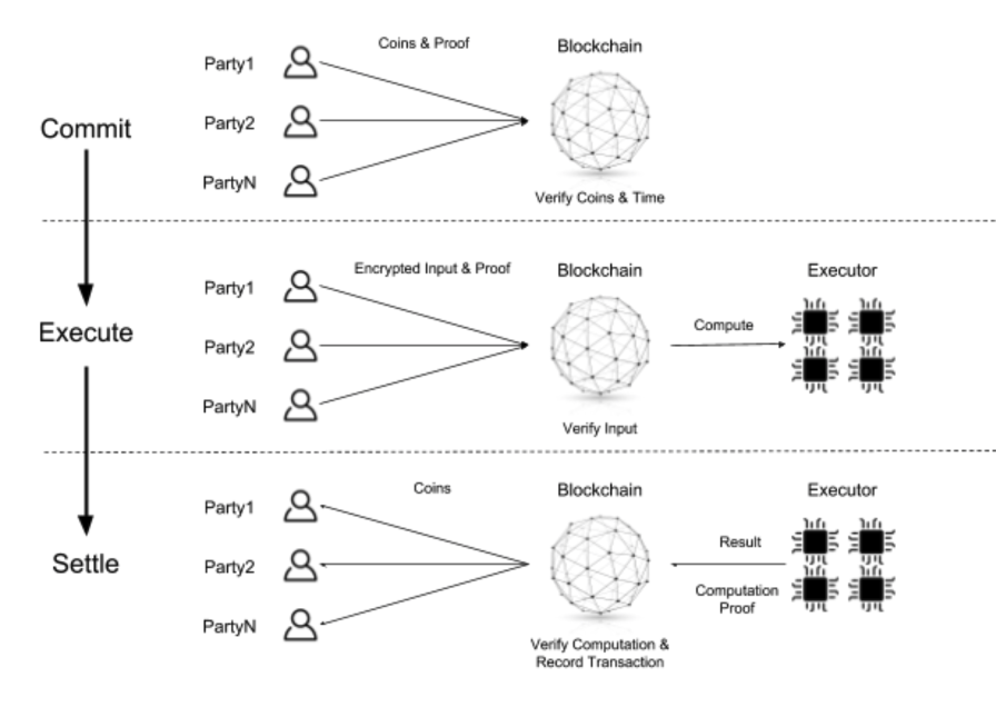 Origo Protocol three phases