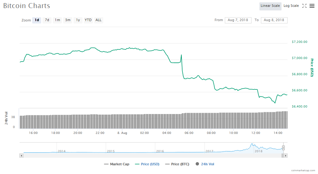 Bitcoin loses most of its gains from July rally as SEC postpones ETF decision