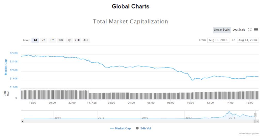 current cryptocurrencies market value