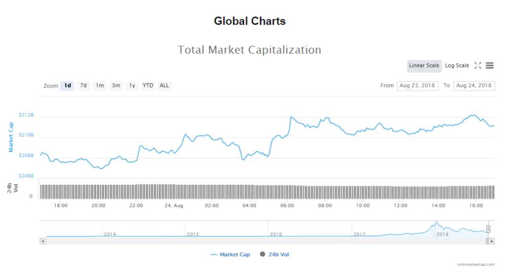 market value of all cryptocurrencies