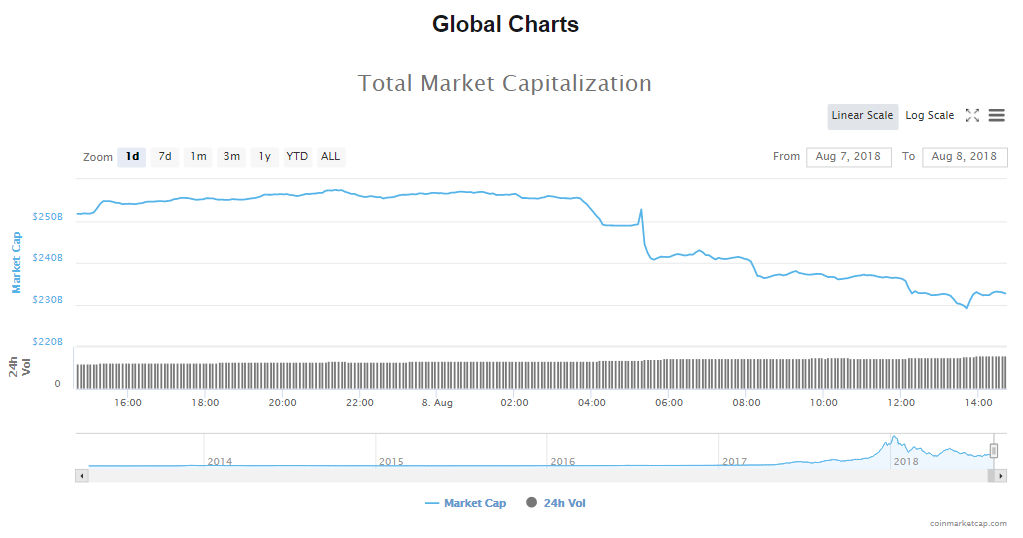 Crypto Market Hits Its Lowest for 2018