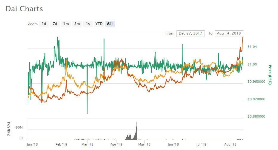 DAIcrypto review