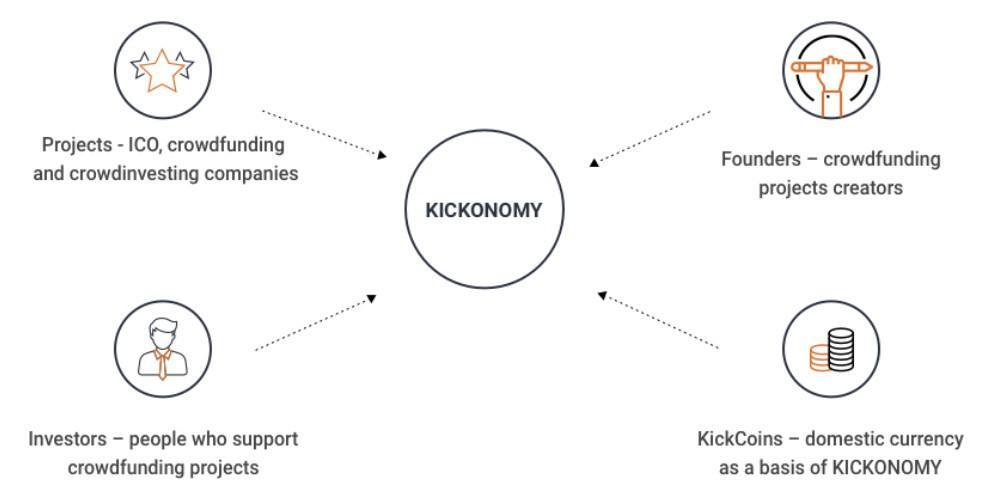Kickico Kick Review Launch Icos And Crowdfunding Through The Blockchain