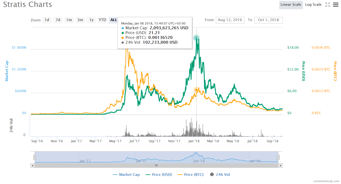 Stratis token price history