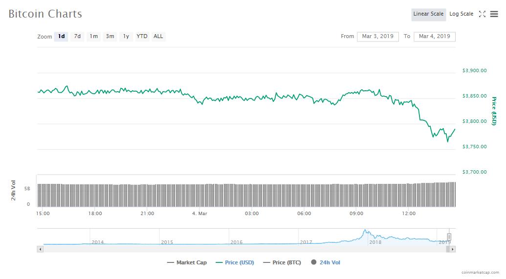 A leading crypto exchange pledges $100,000 reward for QuadrigaCX's missing cryptos