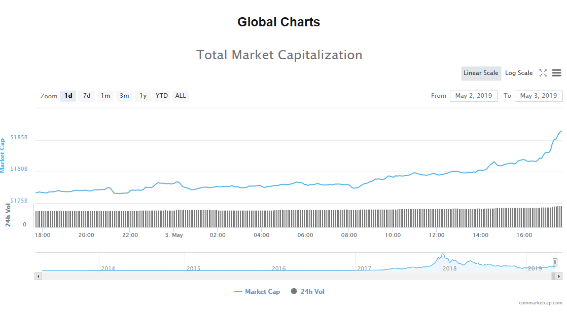 Crypto currency trade volume how much to trade